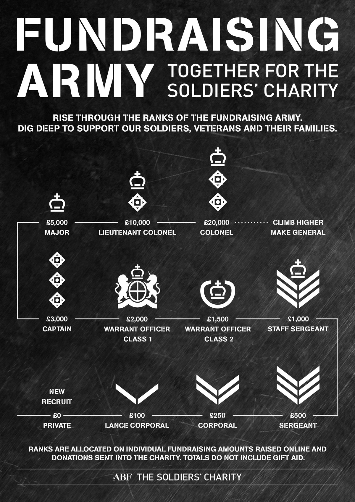Fundraising Army Ranks